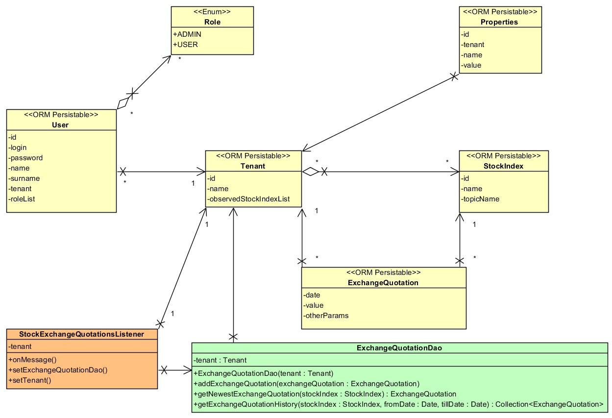 Share price broker diagramy klas diagram klas ccuart Gallery